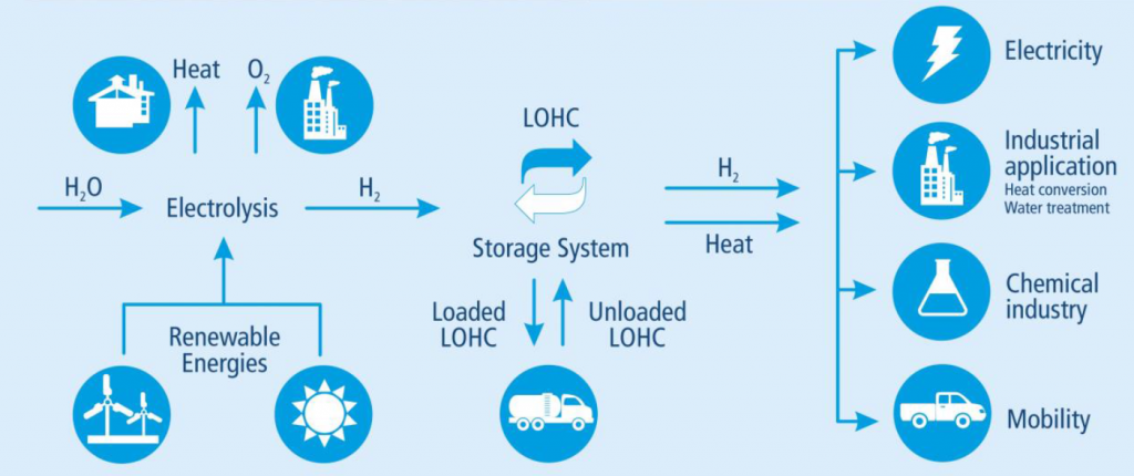 "Title image for the article about the successful finish of the project ""modular hydrogen plant"". A diagram showing how LOHC is used to store and transport renewable energy."