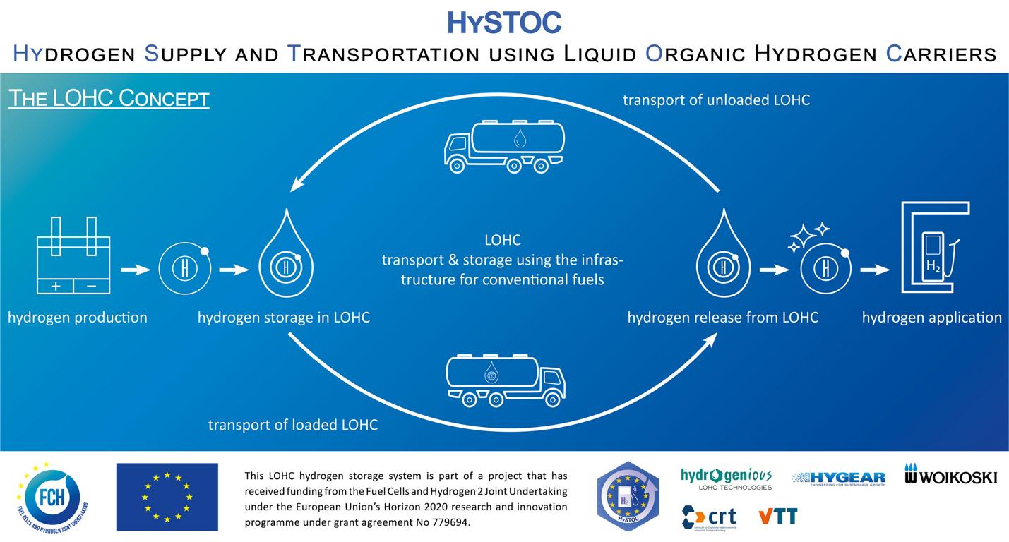 Information graphic HySTOC LOHC Concept, © HySTOC